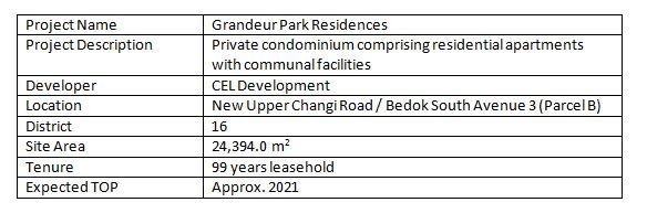 newlaunch.sg grandeur park residences project details