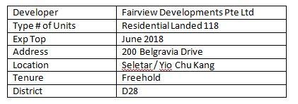 newlaunch.sg belgravia villas details