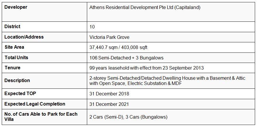 newlaunch.sg victoria park villas details