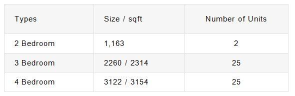 newlaunch.sg twentyone angulia unit type and floor size