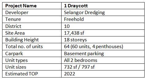 newlaunch.sg 1 draycott project details