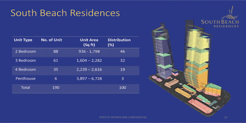 newlaunch.sg south beach residences unit mix