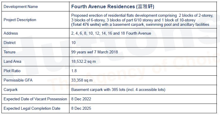 newlaunch.sg fourth avenue residences details