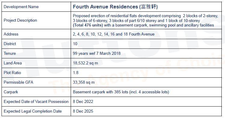 newlaunch.sg fourth avenue residences details