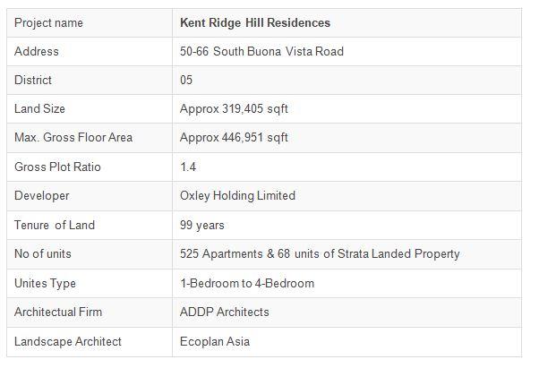 newlaunch.sg kent ridge hill residences details