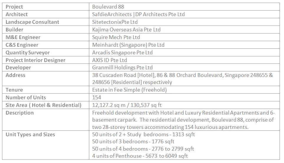 newlaunch.sg boulevard 88 details