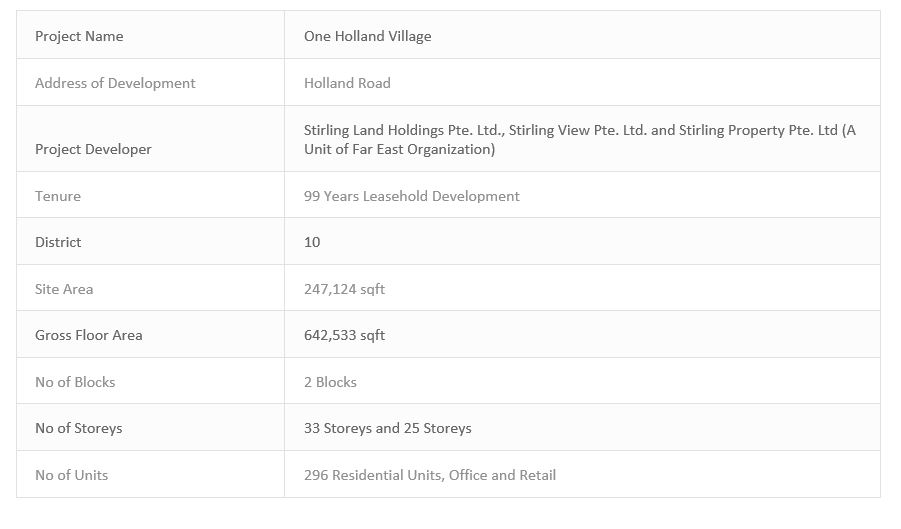 newlaunch.sg one holland village residences info